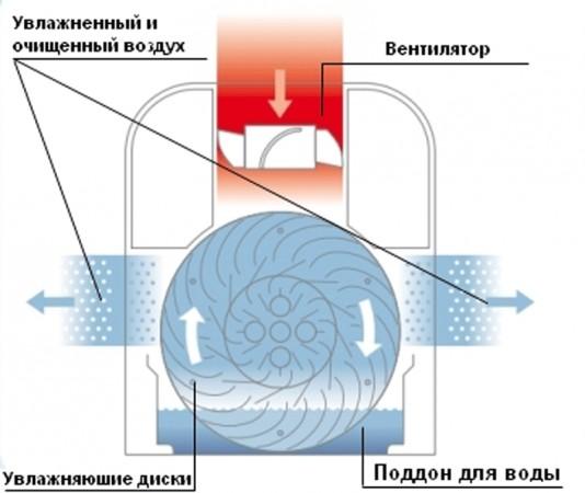 Мойка воздуха AIR-O-SWISS 2255W