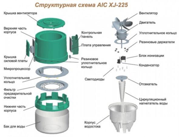 Мойка воздуха AIC (Air Intelligent Comfort) XJ -225
