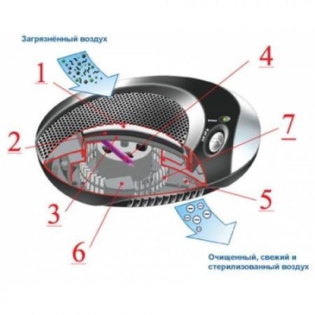 Автомобильный ионизатор воздуха AirComfort GH-2130